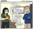 Fall of Communication